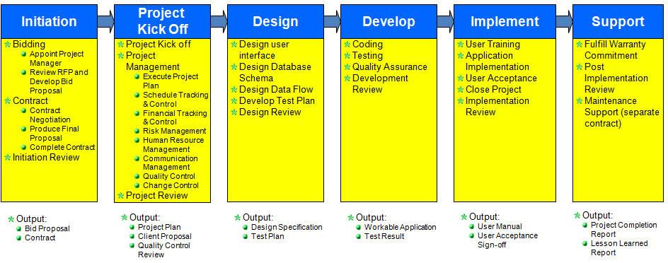 software implementation methodology essay
